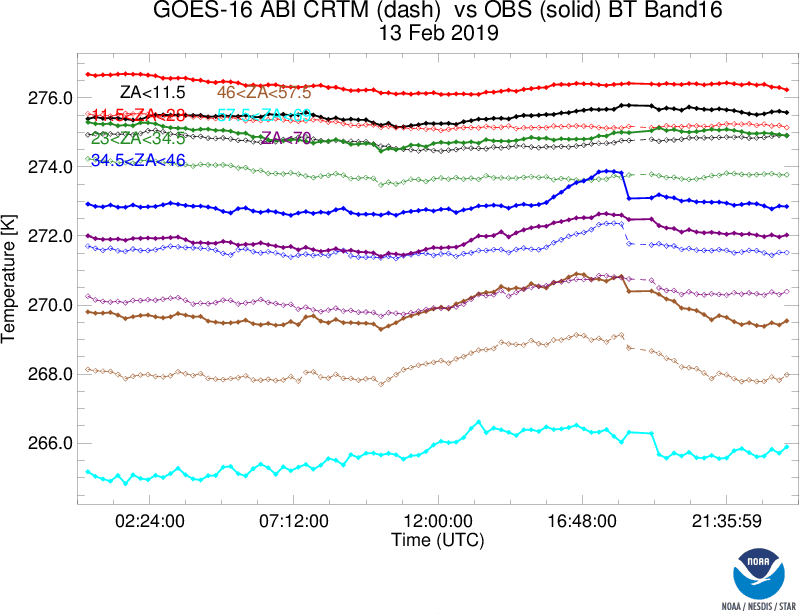 image: Absolute BT stats (1 Day) - Band 16