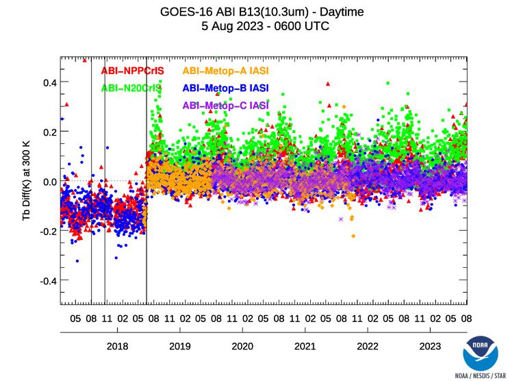 image: SNPP-CrIS/MetopB-IASI - Band 13 (10.35µm) - daytime