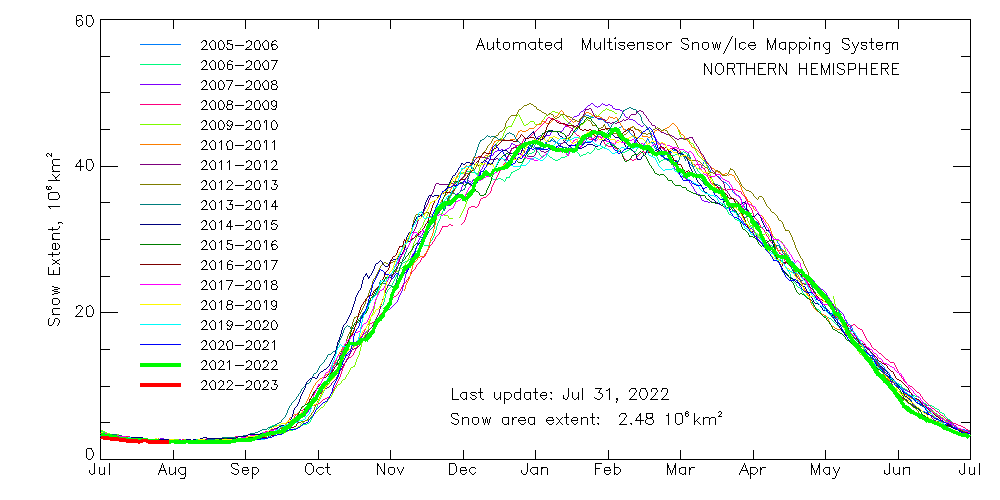 multisensor_4km_nh_snow_extent_by_year_g