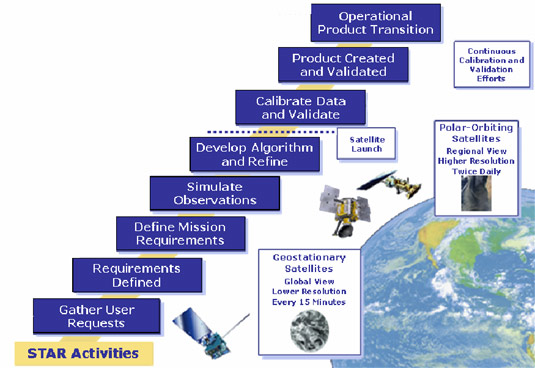 Star Noaa Nesdis Center For Satellite Applications And